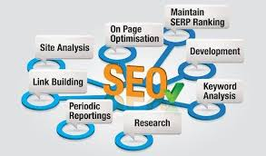 SEO services in Jaipur by Thoughtfulminds