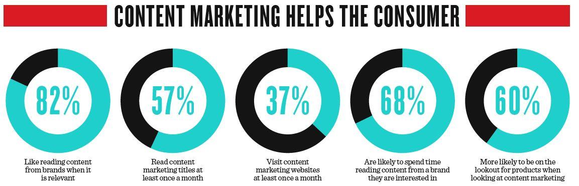 Content marketing usefulness