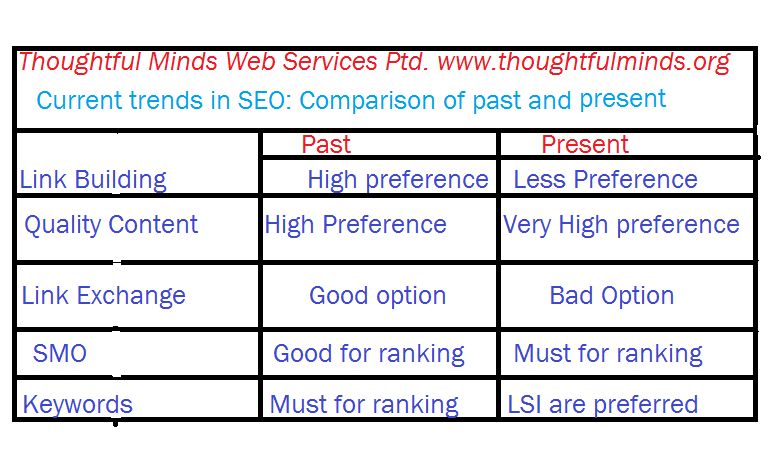 Current trends in SEO by Thoughtful Minds