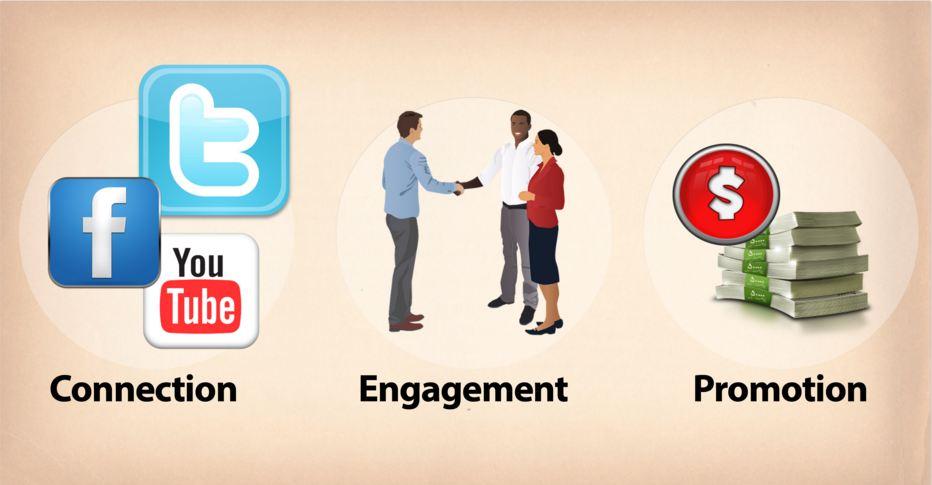 social-media-promotion-tmws