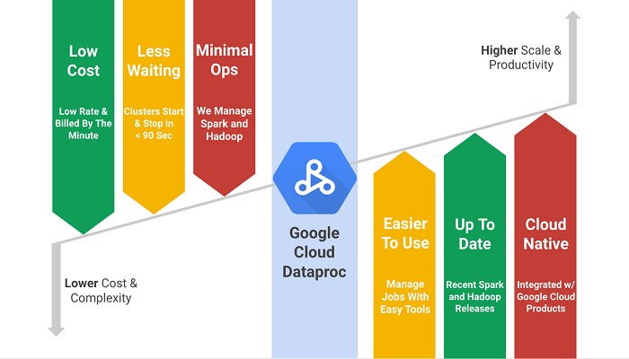 Google cloud data benefits-Thoughtfulminds