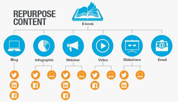 Content repurpose-ThoughtfulMinds