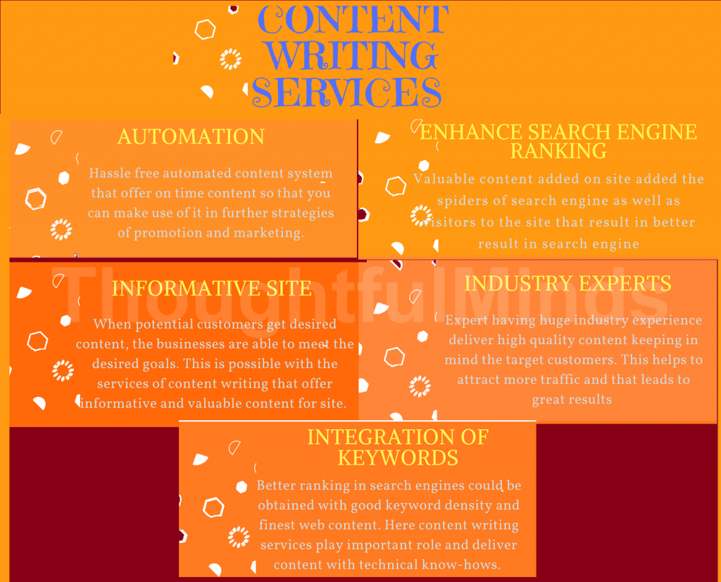 Content writing services websites