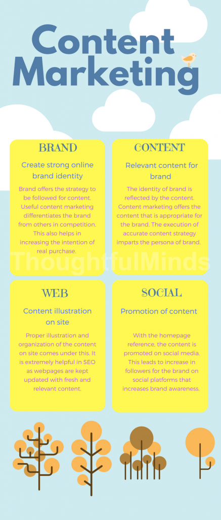 content-marketing-infographic-ThoughtfulMinds