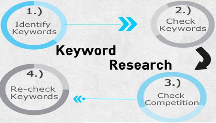 keyword research-ThoughtfulMinds