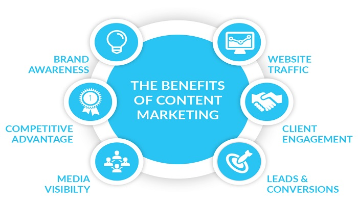content-marketing-benefits-ThoughtfulMinds