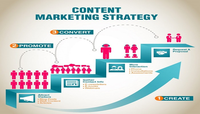 B2B Content Marketing Strategy in Five Steps
