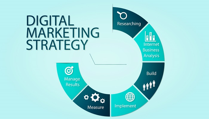 digital-marketing-strategy-ThoughtfulMinds