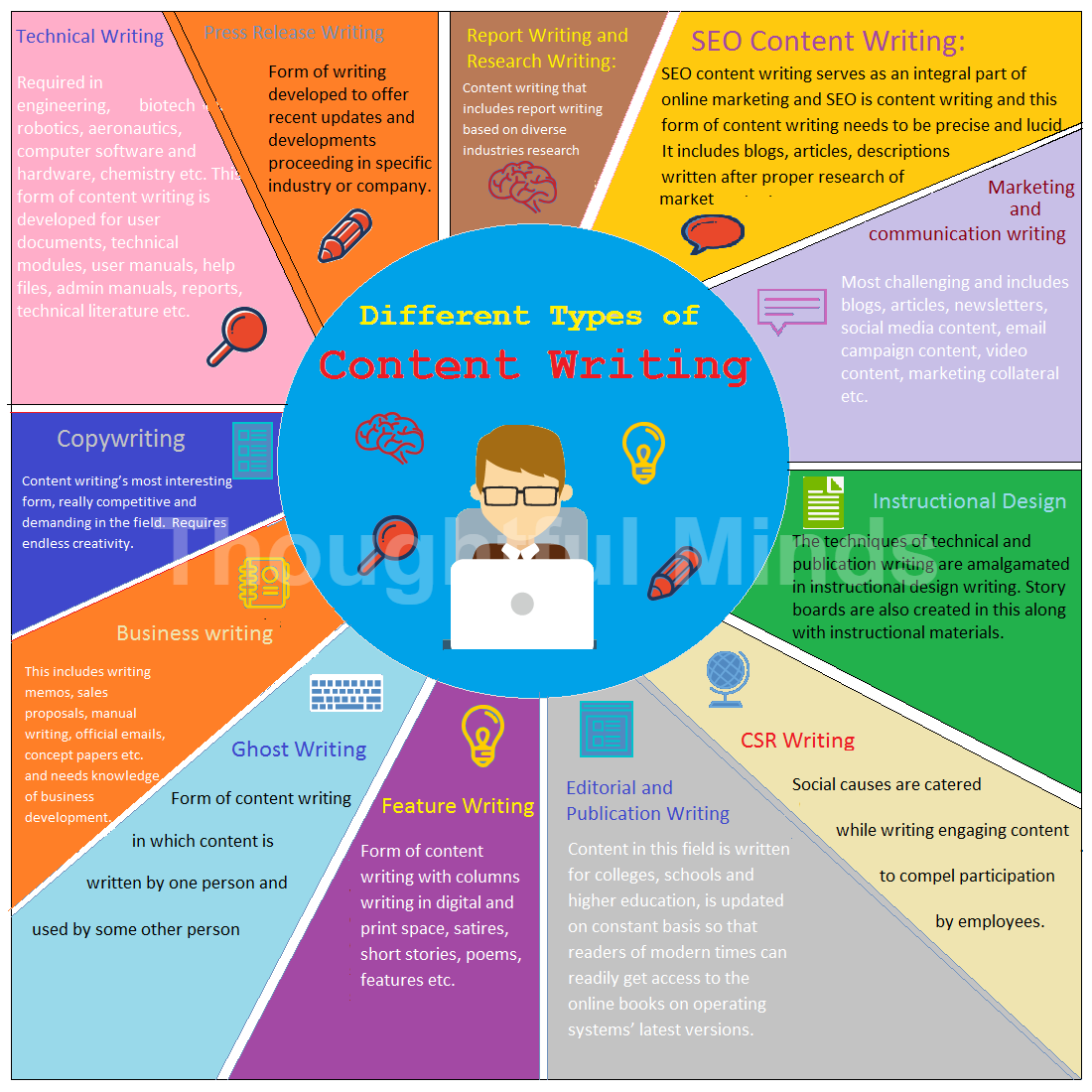 Content writing types infographic-ThoughtfulMinds