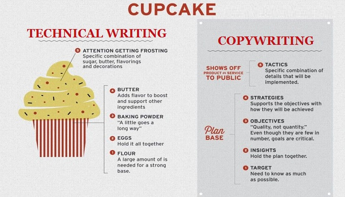 copywriting vs technical writing-ThoughtfulMinds