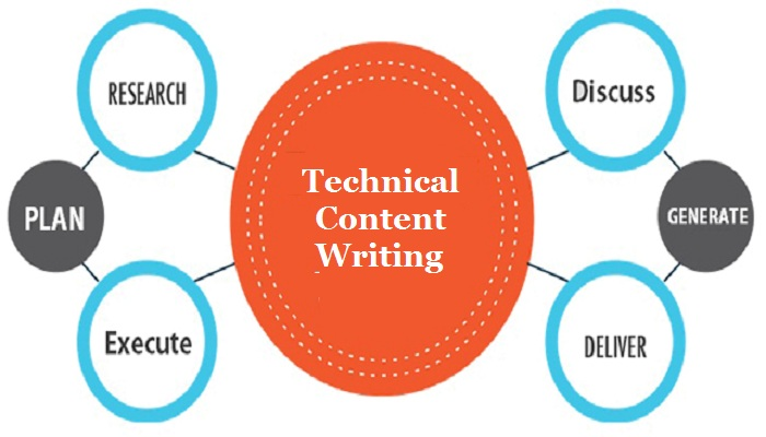 technical-content-writing-ThoughtfulMinds