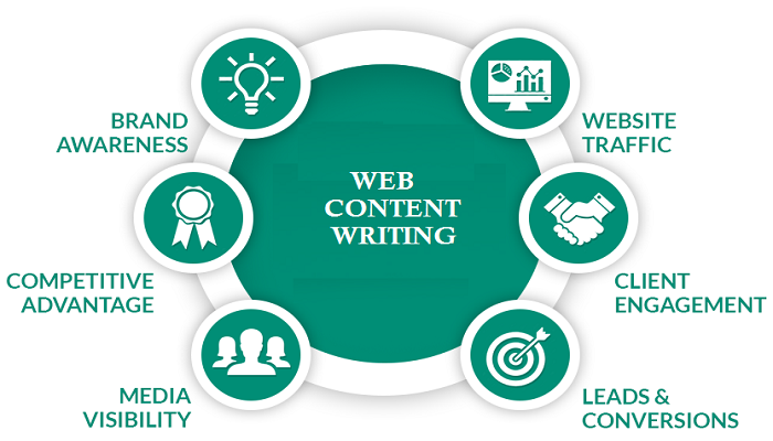 web content writing-ThoughtfulMinds