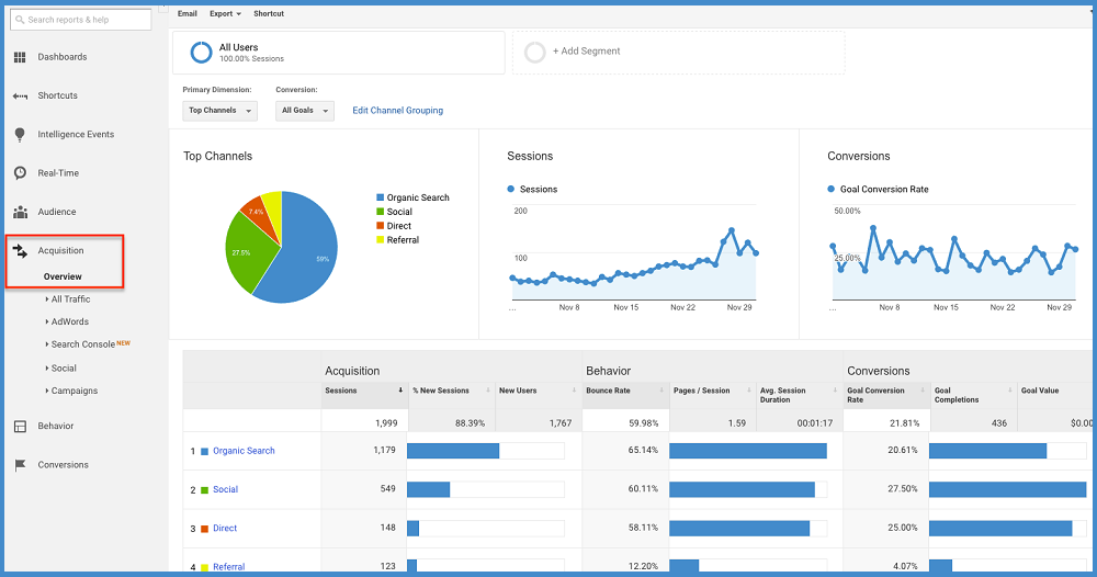 Google Analytics Can Do Wonders - Analytics - ThoughtfulMinds