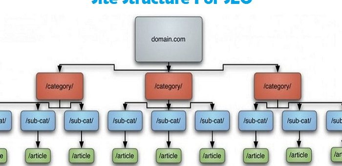 SEO And Site Structure- Steps To Make Site Structure That Is SEO Friendly[INFOGRAPHIC]