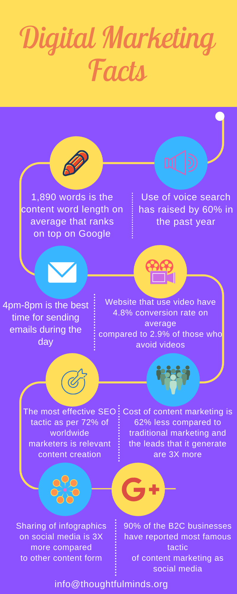 digital marketing facts infographic