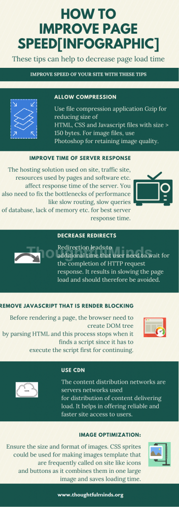 Improve page speed [INFOGRAPHIC]-ThoughtfulMinds