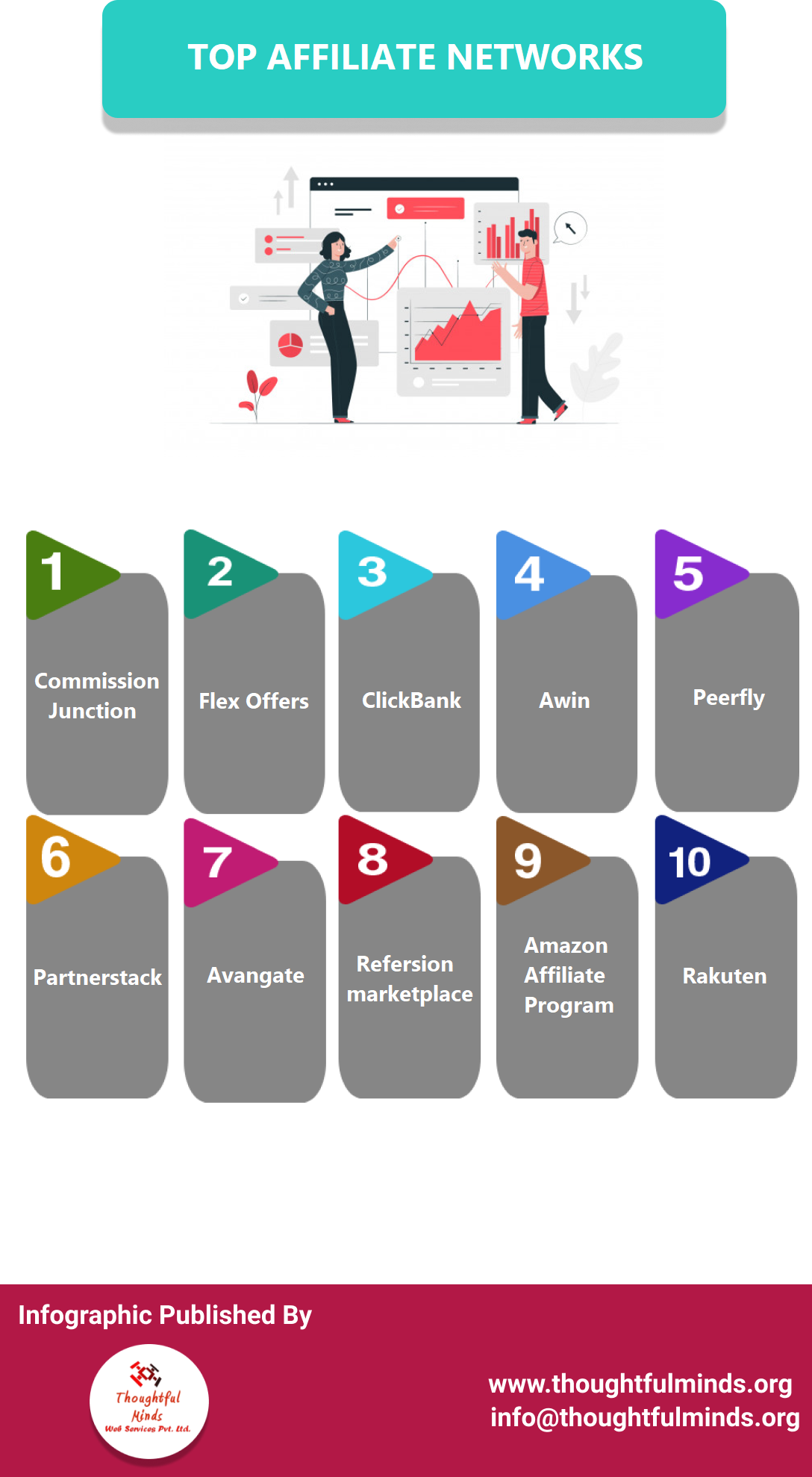 Infographic On Top Affiliate Networks - ThoughtfulMinds