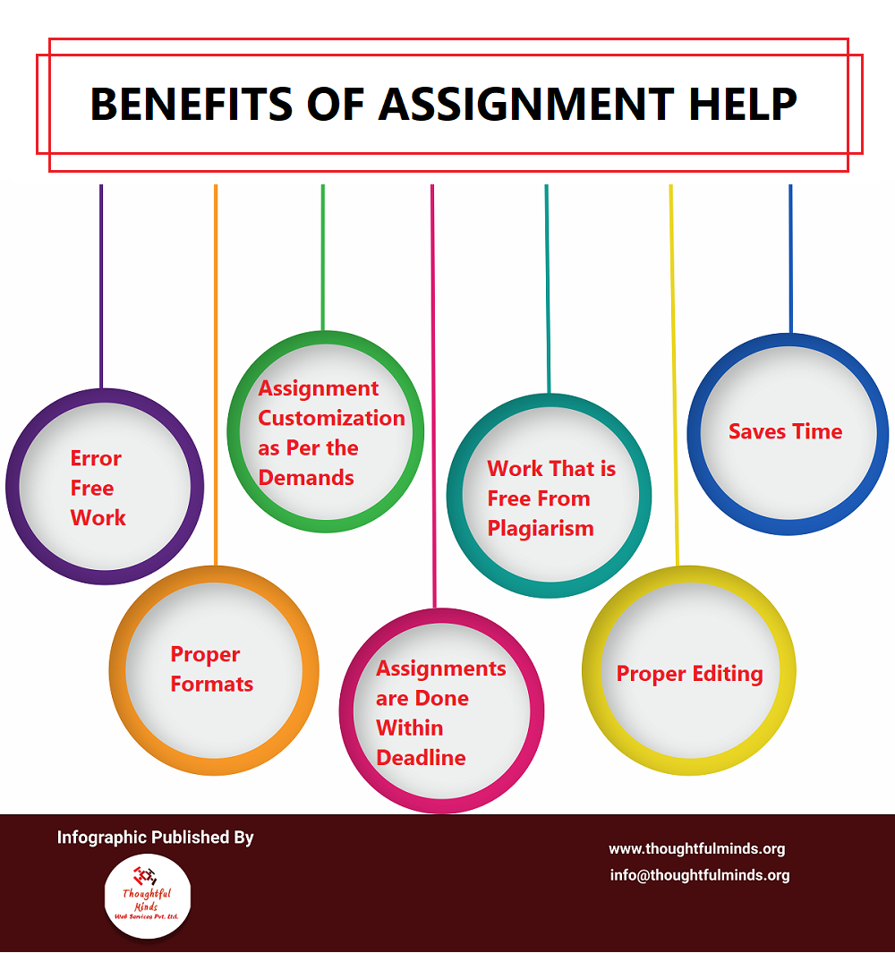 Infographic On Benefits Of Assignment Help - ThoughtfulMinds