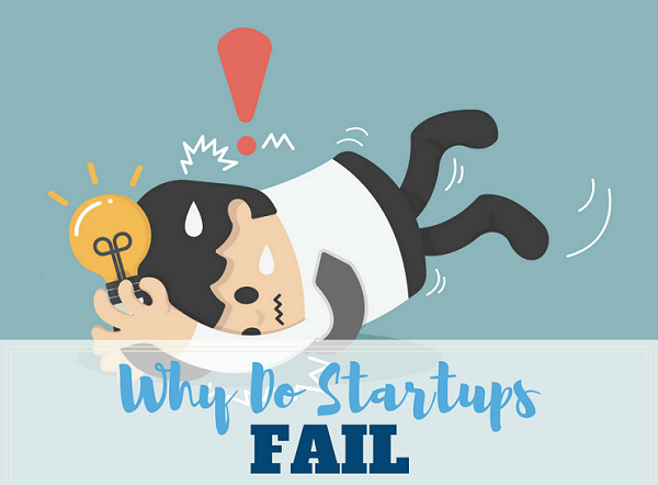 Business Model Failure - ThoughtfulMinds