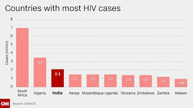 India controlled HIV