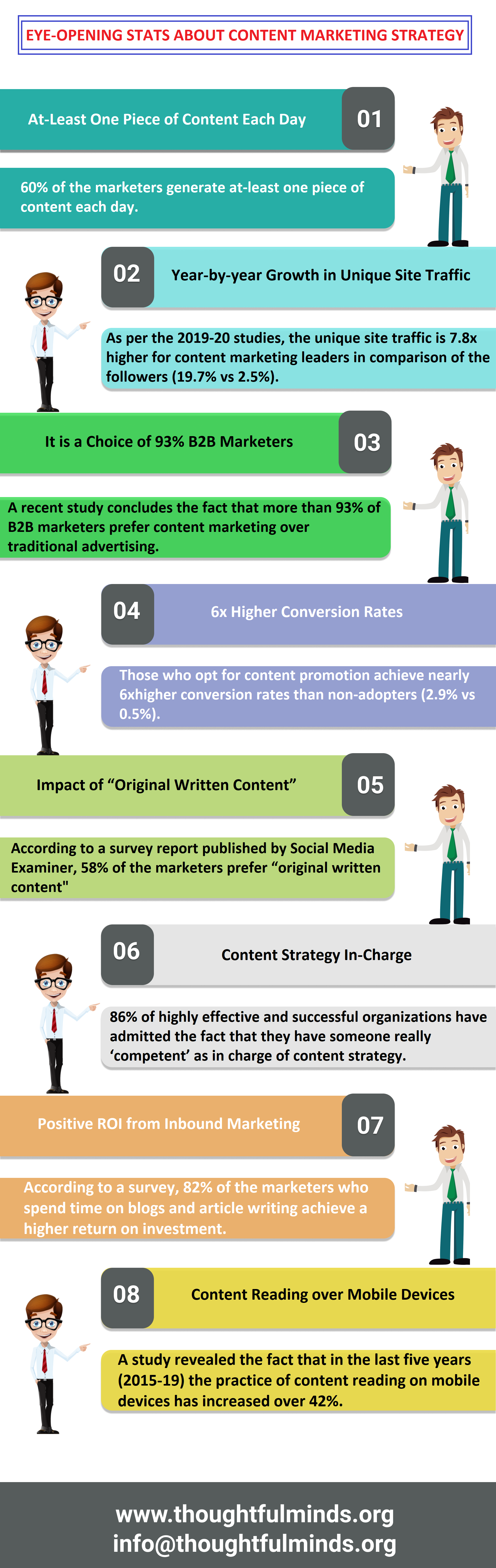 Infographic On Content Marketing Strategy Stats - ThoughtfulMinds