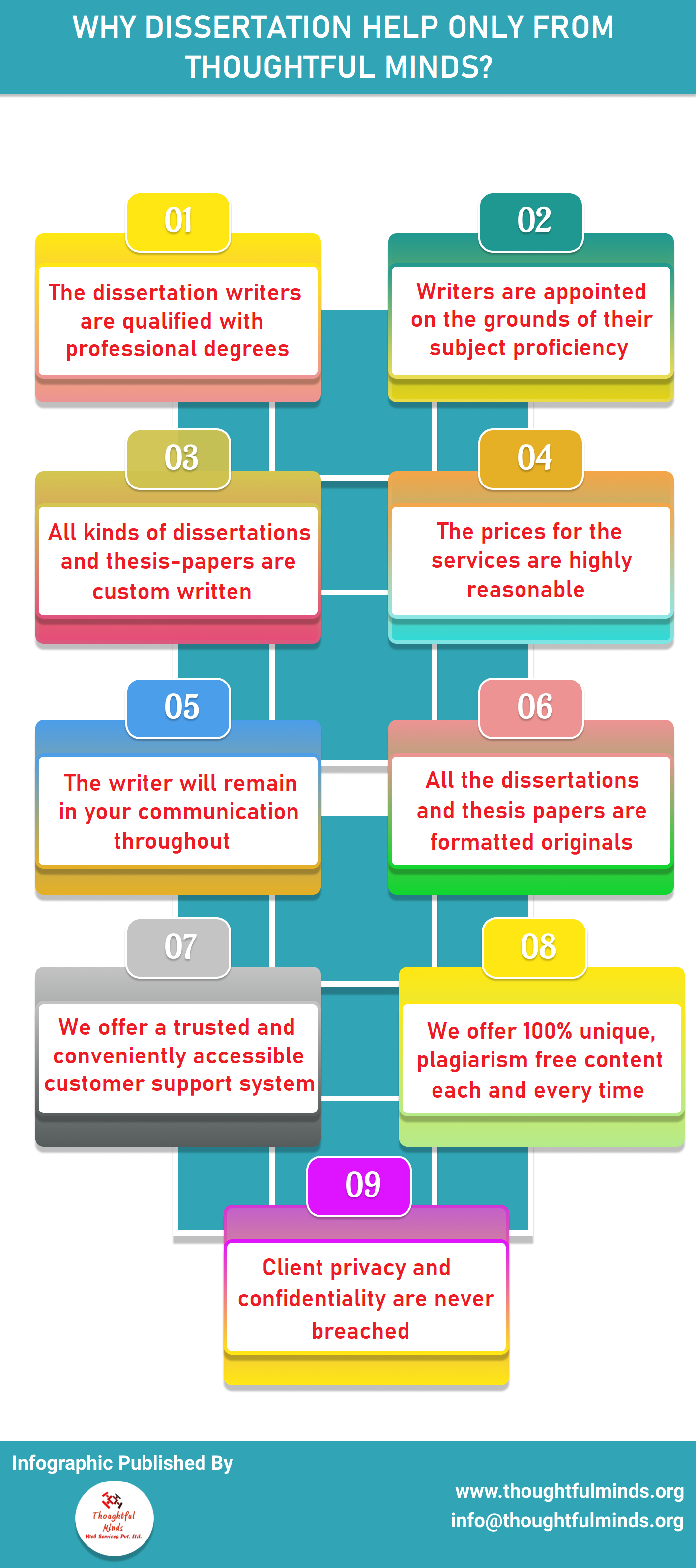 Infographic On Why Dissertation Help only from Thoughtful Minds