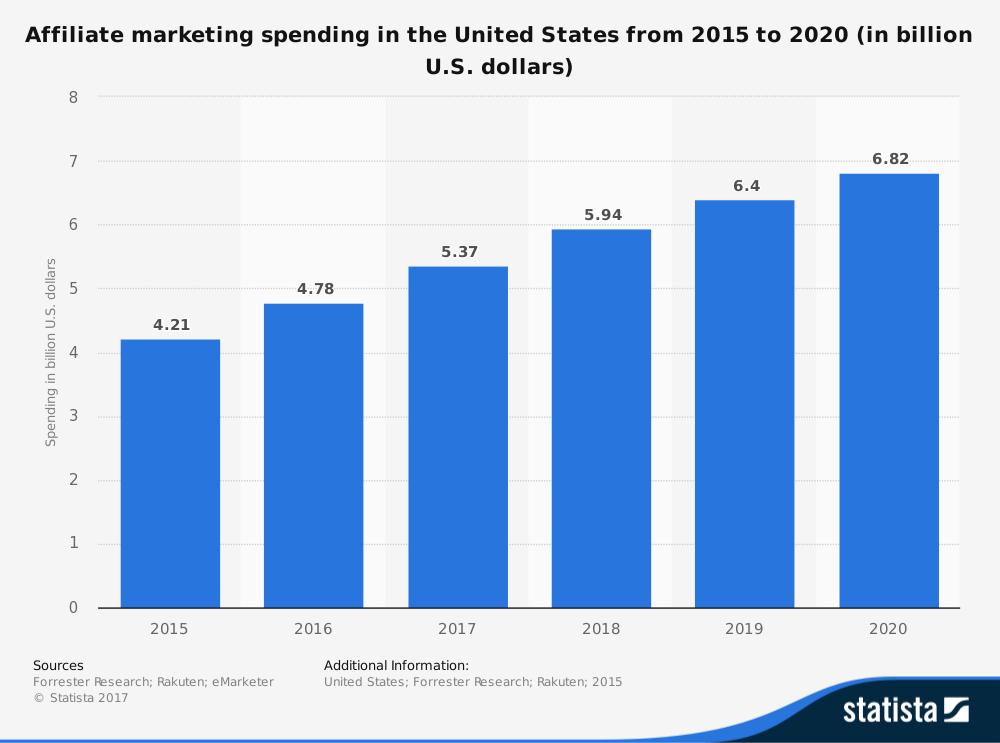 affiliate-revenue-growth-Chart