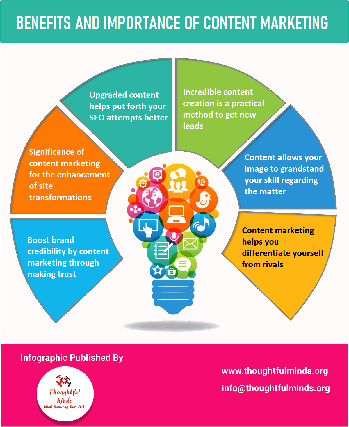 Infographic On Benefits Of Content Marketing - ThoughtfulMinds