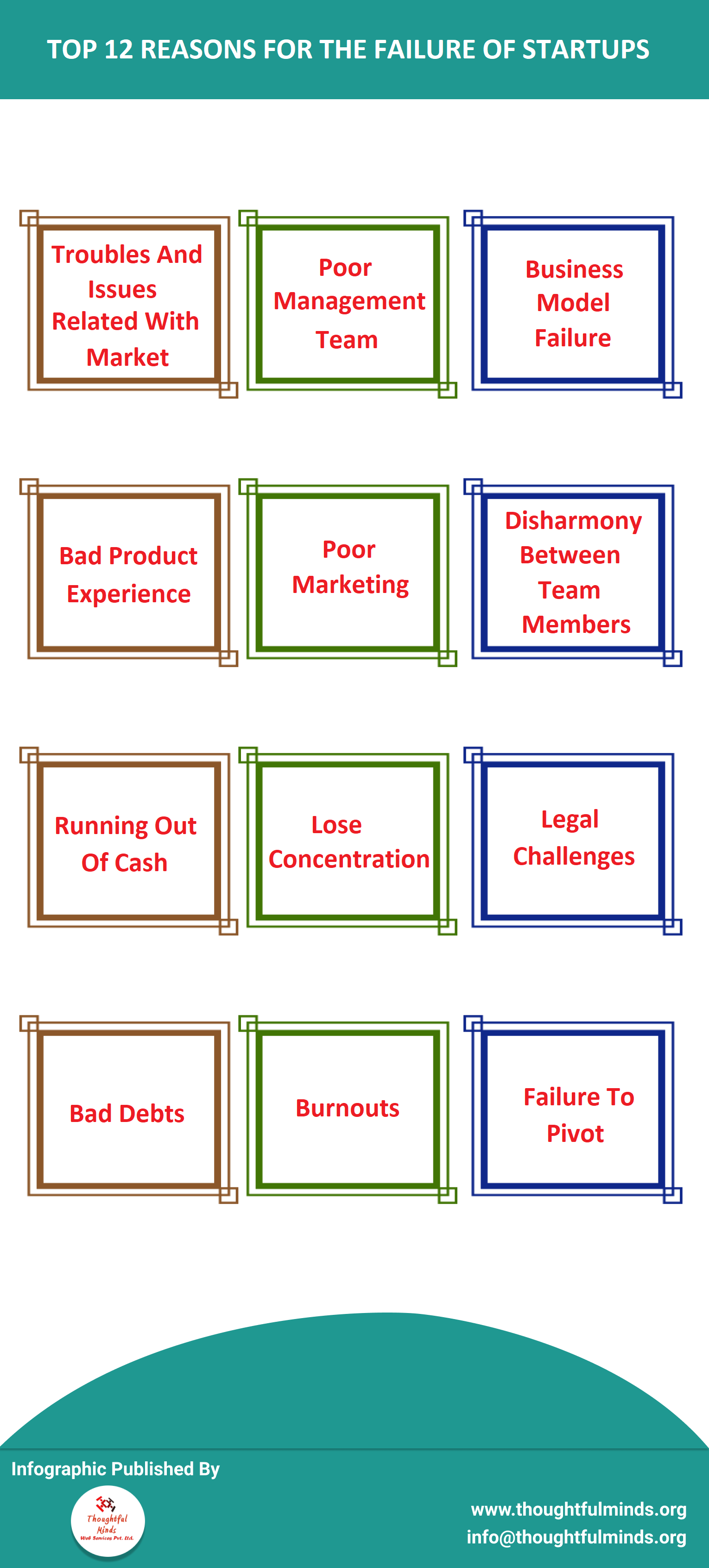 Infographic On Startup Failure Reasons - ThoughtfulMinds