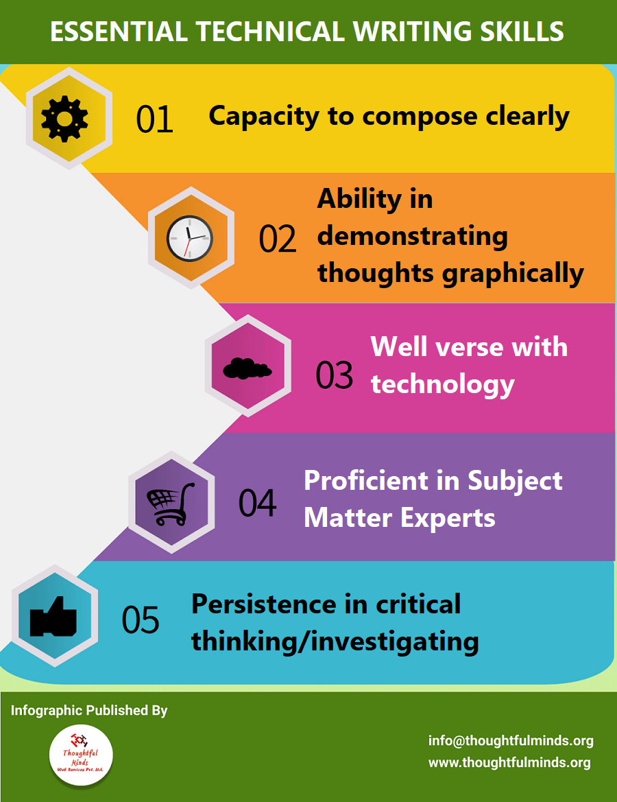 Infographic On Technical Writing Skills - ThoughtfulMinds