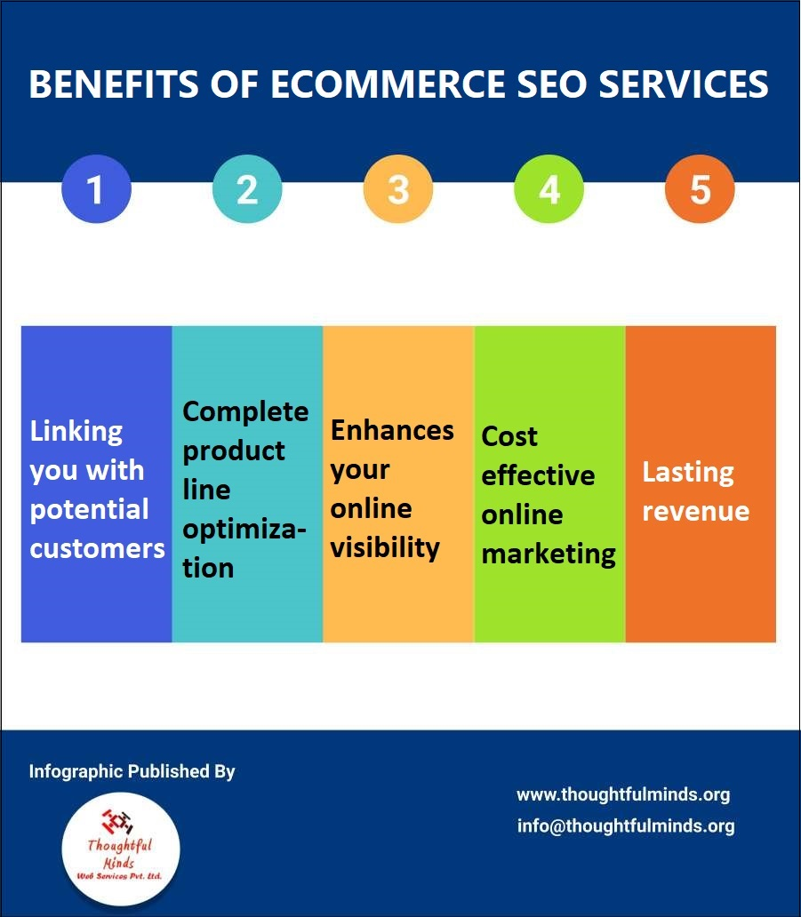 Infographics On Ecommerce SEO Services Benefits - ThoughtfulMinds
