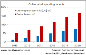 Online retail spending in India
