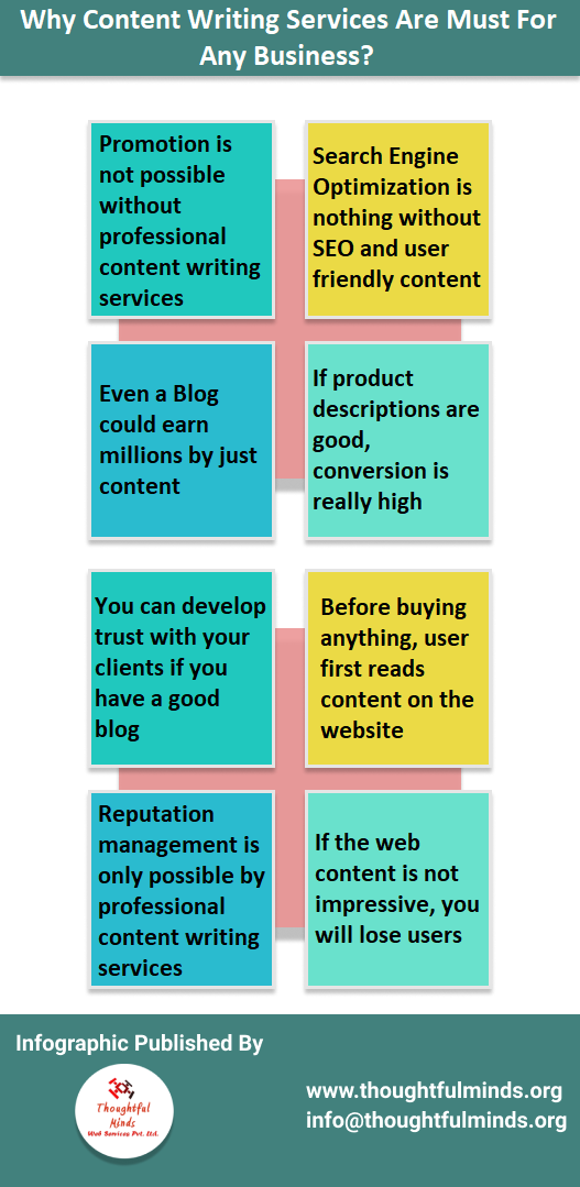 Why content writing services are must for any business infographic - ThoughtfulMinds