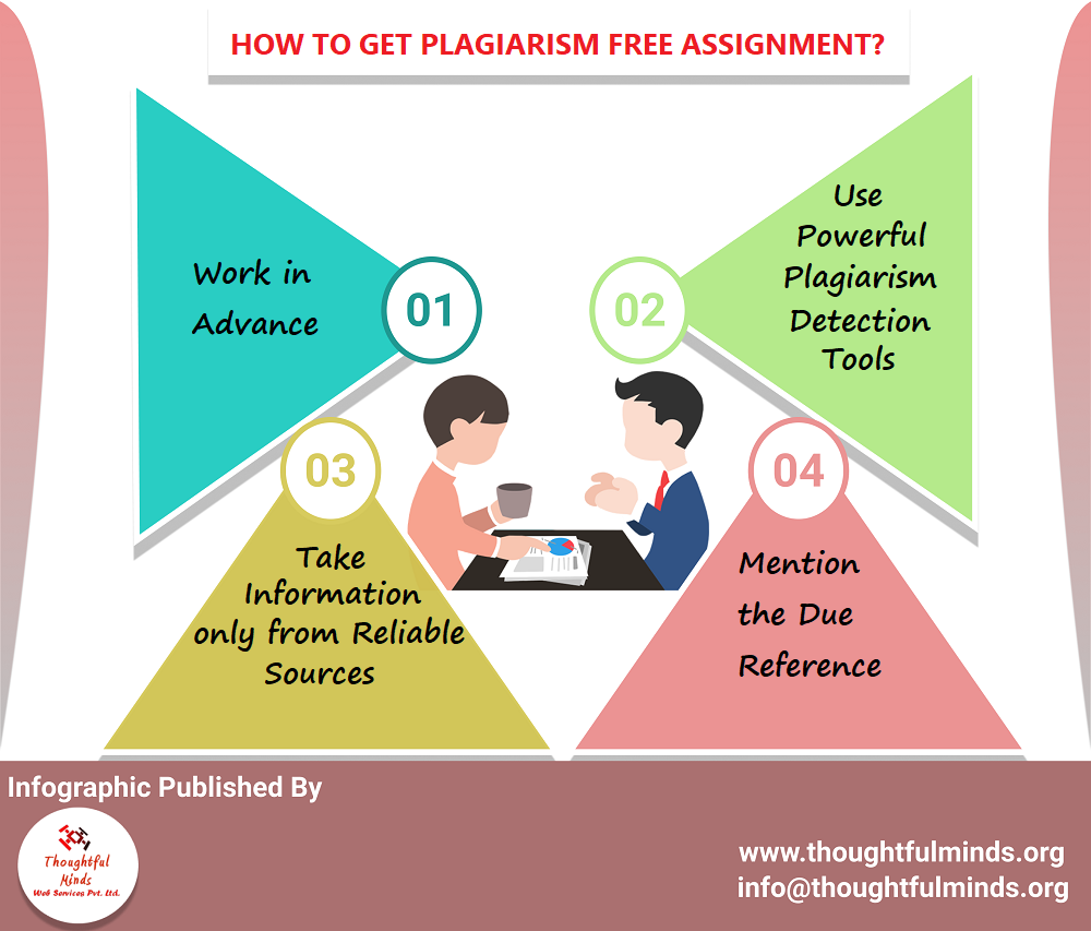 Infographic To Get Plagiarism Free Assignment - ThoughtfulMinds