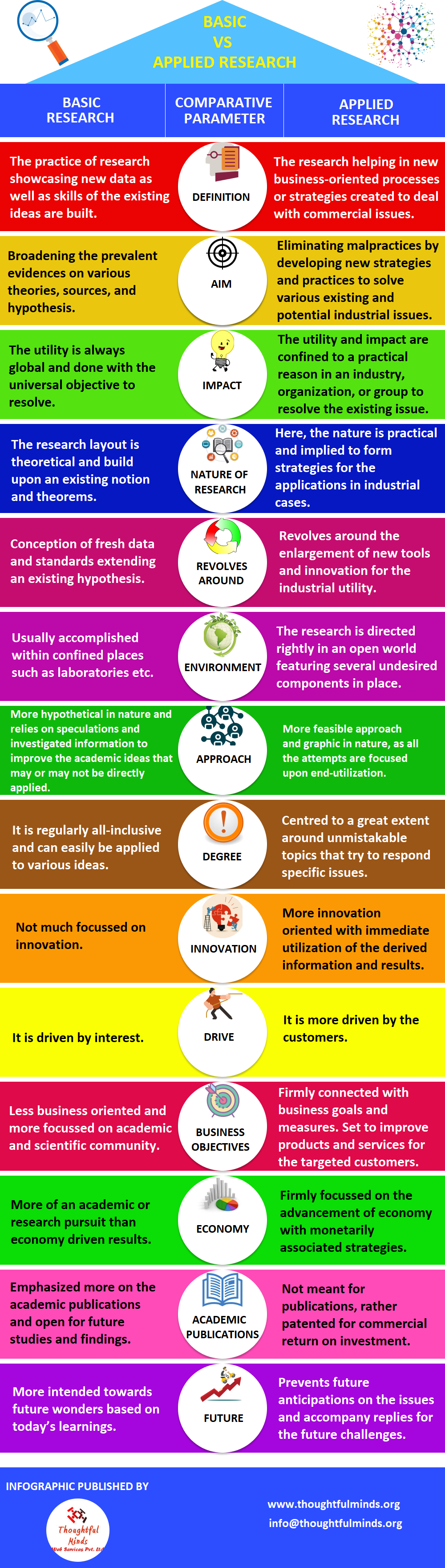 Basic Vs Applied Research Infographic - ThoughtfulMinds