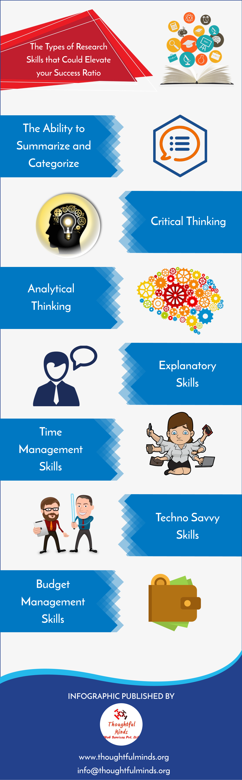 Types of Research Skills Infographic - ThoughtfulMinds