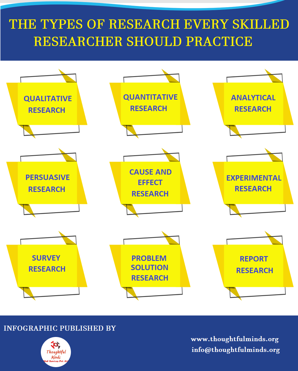 Types of Research Infographic - ThoughtfulMinds