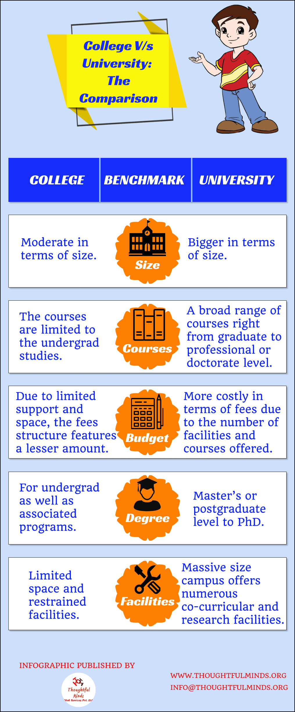 College Vs University Infographic - ThoughtfulMinds