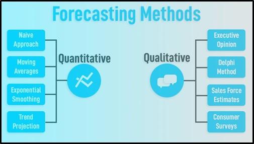 Methods Of Forecasting