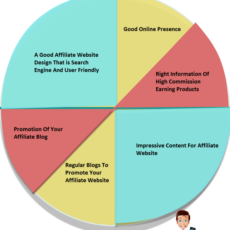 Infographic on affiliate marketing