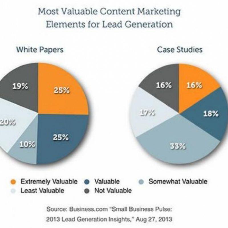White Paper Vs Case Studies